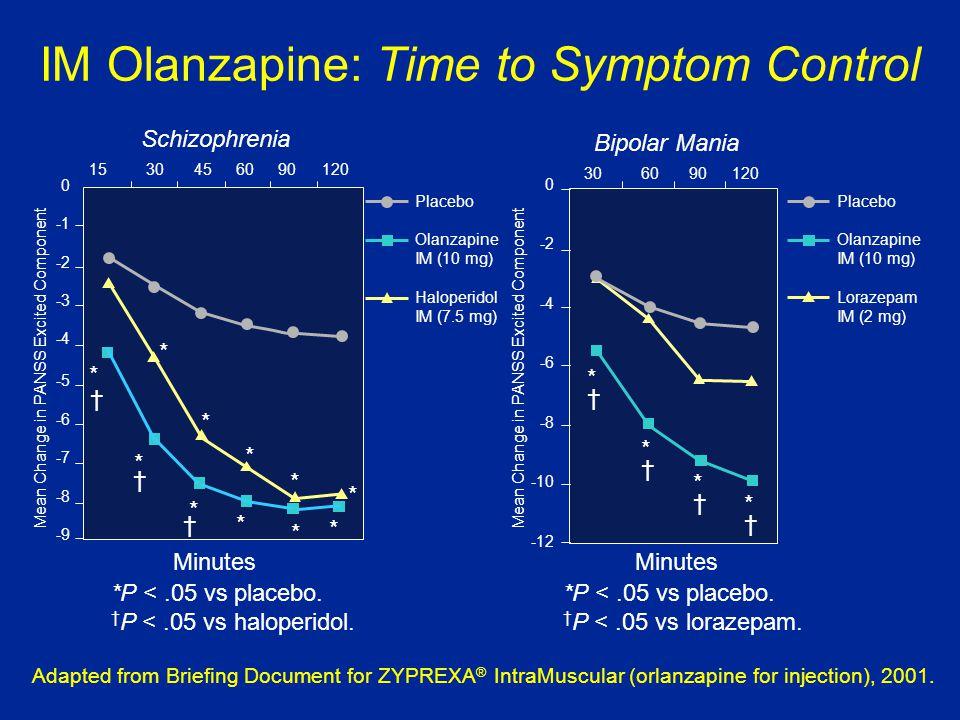 0 -2 -3 -4 -5 -6 -7 -8 -9 1530456090120 306090 120 0 -2 -4 -6 -8 -10 -12 * * * * * * * * * * * † † † IM Olanzapine: Time to Symptom Control Minutes *P <.05 vs placebo.