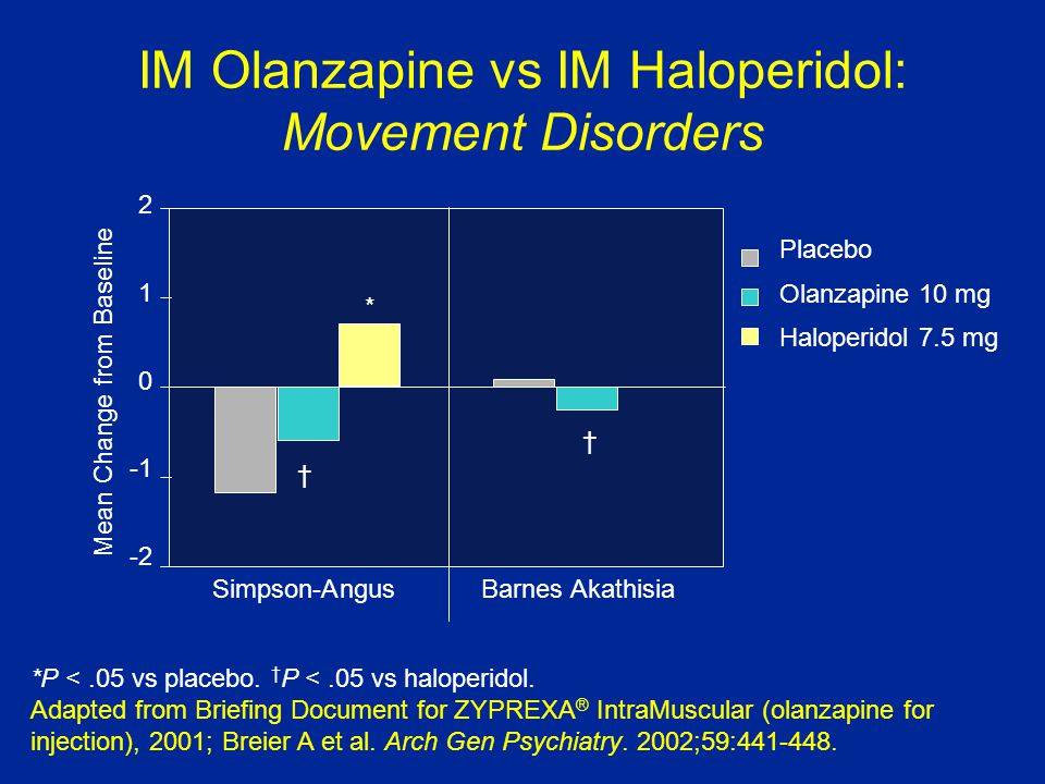 IM Olanzapine vs IM Haloperidol: Movement Disorders Placebo Olanzapine 10 mg Haloperidol 7.5 mg Simpson-Angus Barnes Akathisia † † * 2 1 0 -2 Adapted from Briefing Document for ZYPREXA ® IntraMuscular (olanzapine for injection), 2001; Breier A et al.