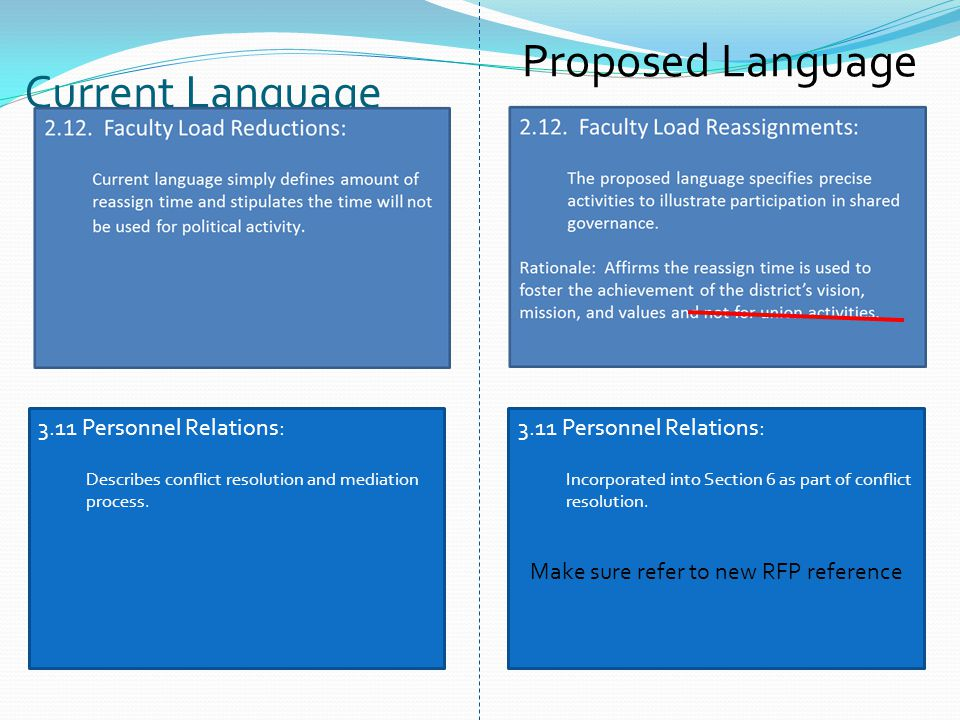 Current Language Proposed Language 3.11 Personnel Relations: Describes conflict resolution and mediation process.