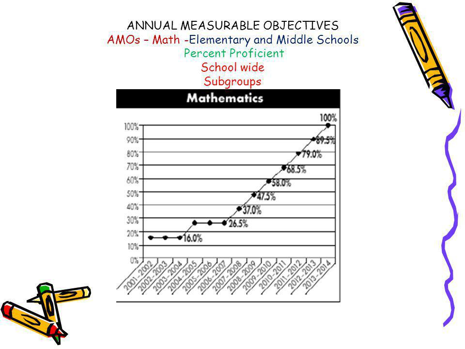 ANNUAL MEASURABLE OBJECTIVES AMOs – Math -Elementary and Middle Schools Percent Proficient School wide Subgroups