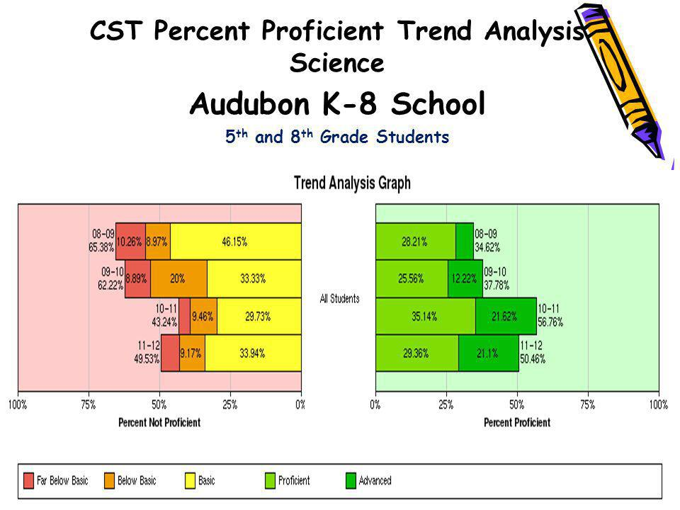 CST Percent Proficient Trend Analysis Science Audubon K-8 School 5 th and 8 th Grade Students