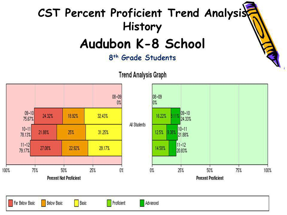 CST Percent Proficient Trend Analysis History Audubon K-8 School 8 th Grade Students