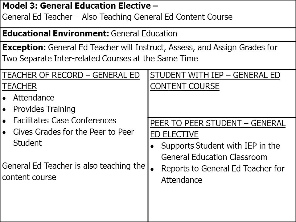 Model 3: General Education Elective – General Ed Teacher – Also Teaching General Ed Content Course Educational Environment: General Education Exception: General Ed Teacher will Instruct, Assess, and Assign Grades for Two Separate Inter-related Courses at the Same Time TEACHER OF RECORD – GENERAL ED TEACHER  Attendance  Provides Training  Facilitates Case Conferences  Gives Grades for the Peer to Peer Student General Ed Teacher is also teaching the content course STUDENT WITH IEP – GENERAL ED CONTENT COURSE PEER TO PEER STUDENT – GENERAL ED ELECTIVE  Supports Student with IEP in the General Education Classroom  Reports to General Ed Teacher for Attendance