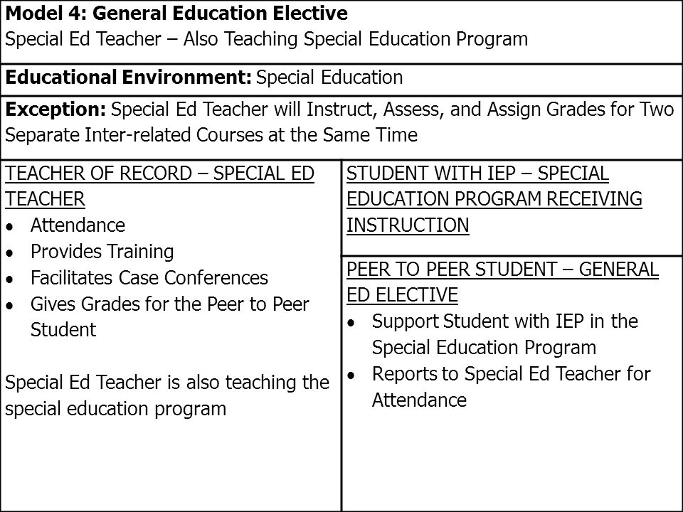 Model 4: General Education Elective Special Ed Teacher – Also Teaching Special Education Program Educational Environment: Special Education Exception: Special Ed Teacher will Instruct, Assess, and Assign Grades for Two Separate Inter-related Courses at the Same Time TEACHER OF RECORD – SPECIAL ED TEACHER  Attendance  Provides Training  Facilitates Case Conferences  Gives Grades for the Peer to Peer Student Special Ed Teacher is also teaching the special education program STUDENT WITH IEP – SPECIAL EDUCATION PROGRAM RECEIVING INSTRUCTION PEER TO PEER STUDENT – GENERAL ED ELECTIVE  Support Student with IEP in the Special Education Program  Reports to Special Ed Teacher for Attendance