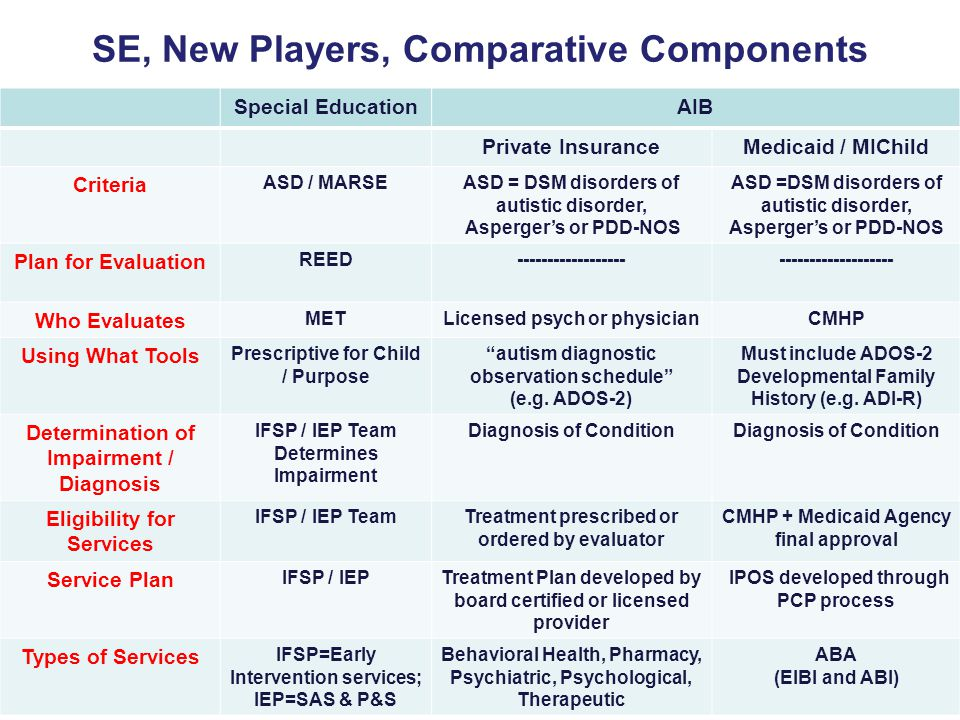 SE, New Players, Comparative Components Special EducationAIB Private InsuranceMedicaid / MIChild Criteria ASD / MARSEASD = DSM disorders of autistic disorder, Asperger's or PDD-NOS ASD =DSM disorders of autistic disorder, Asperger's or PDD-NOS Plan for Evaluation REED Who Evaluates METLicensed psych or physicianCMHP Using What Tools Prescriptive for Child / Purpose autism diagnostic observation schedule (e.g.