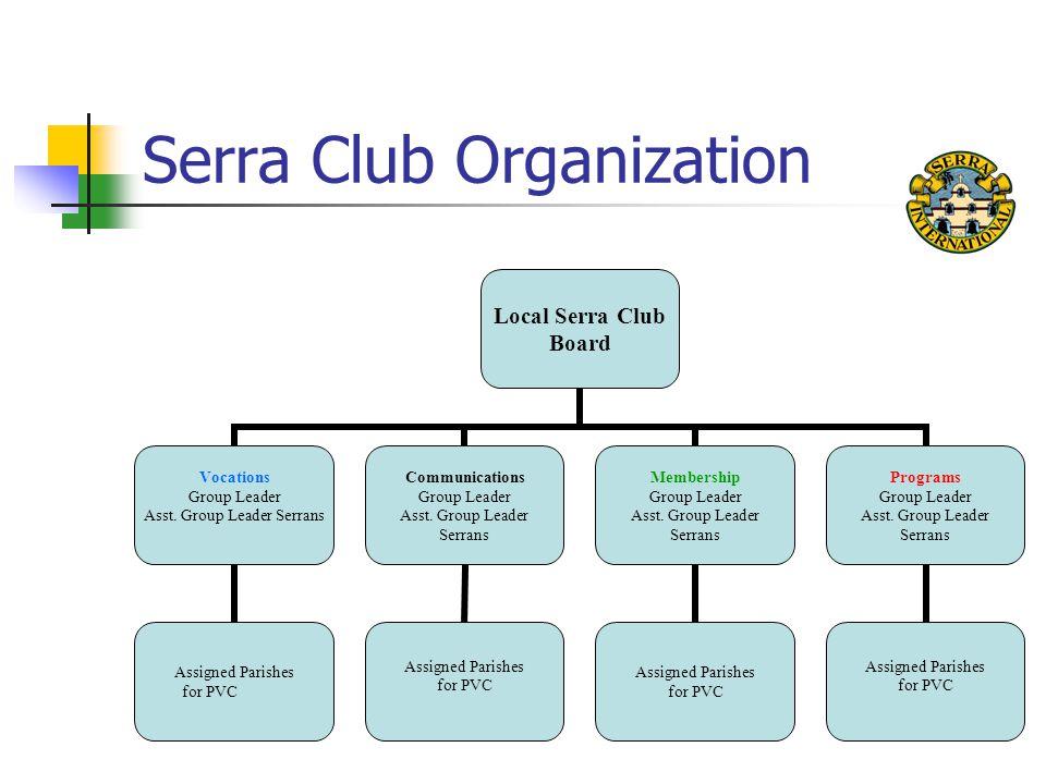 Serra Club Organization Local Serra Club Board Vocations Group Leader Asst.