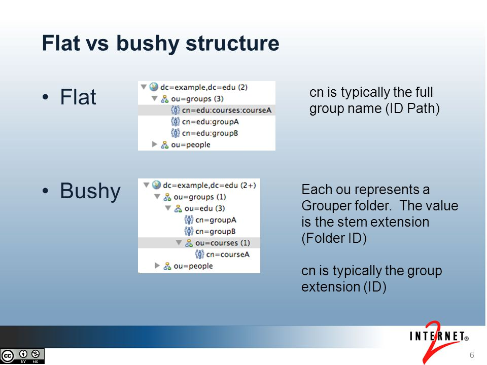 6 Flat vs bushy structure Flat Bushy cn is typically the full group name (ID Path) Each ou represents a Grouper folder. The value is the stem extensio