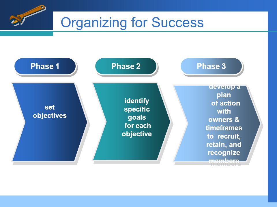 Organizing for Success develop a plan of action with owners & timeframes to recruit, retain, and recognize members develop a plan of action with owners & timeframes to recruit, retain, and recognize members identify specific goals for each objective identify specific goals for each objective set objectives Phase 1 Phase 2 Phase 3