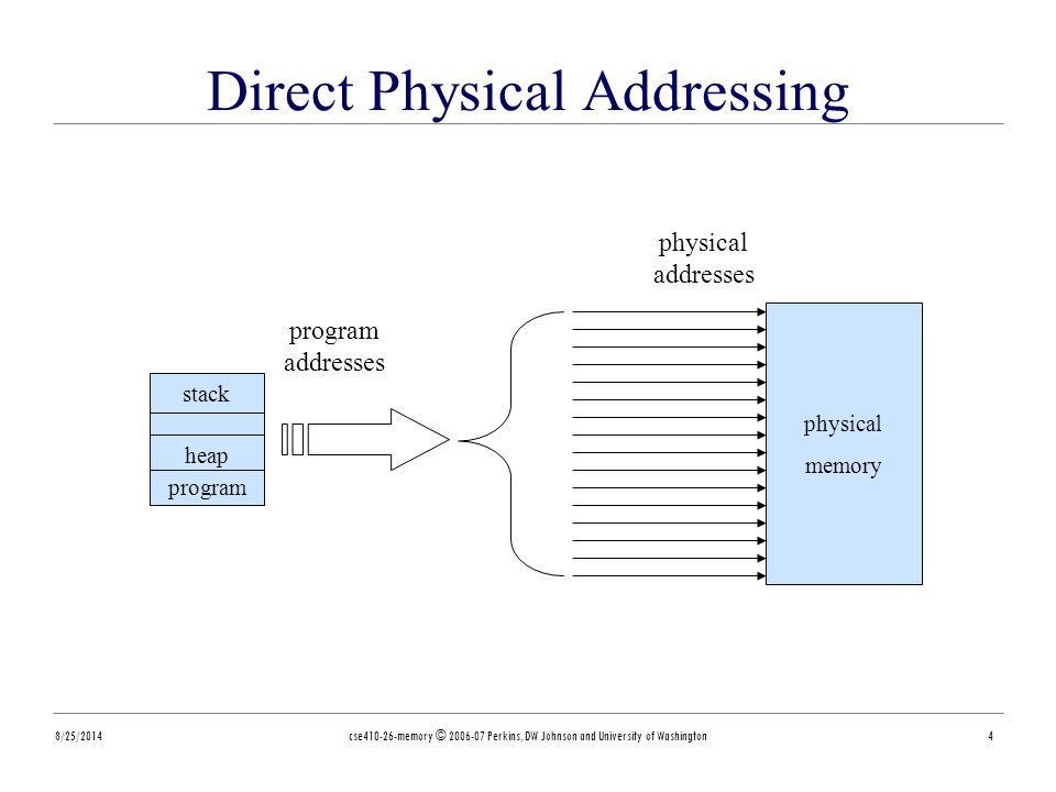 8/25/2014cse410-26-memory © 2006-07 Perkins, DW Johnson and University of Washington4 heap program stack physical memory program addresses physical addresses Direct Physical Addressing