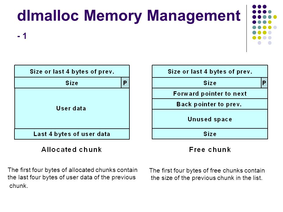 dlmalloc Memory Management - 1 The first four bytes of allocated chunks contain the last four bytes of user data of the previous chunk. The first four