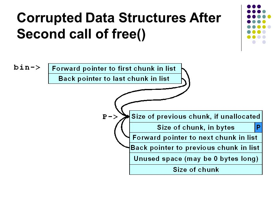 Corrupted Data Structures After Second call of free()