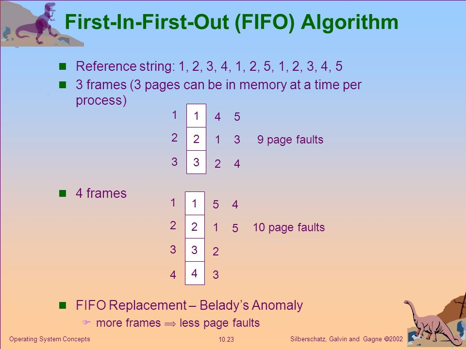 Silberschatz, Galvin and Gagne  2002 10.23 Operating System Concepts First-In-First-Out (FIFO) Algorithm Reference string: 1, 2, 3, 4, 1, 2, 5, 1, 2,