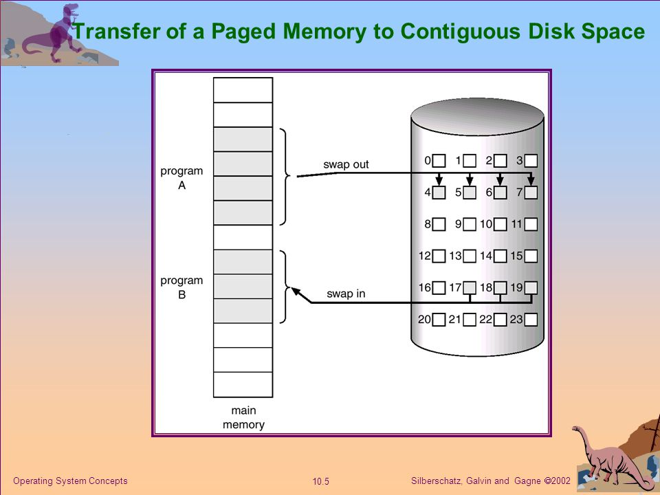 Silberschatz, Galvin and Gagne  2002 10.5 Operating System Concepts Transfer of a Paged Memory to Contiguous Disk Space