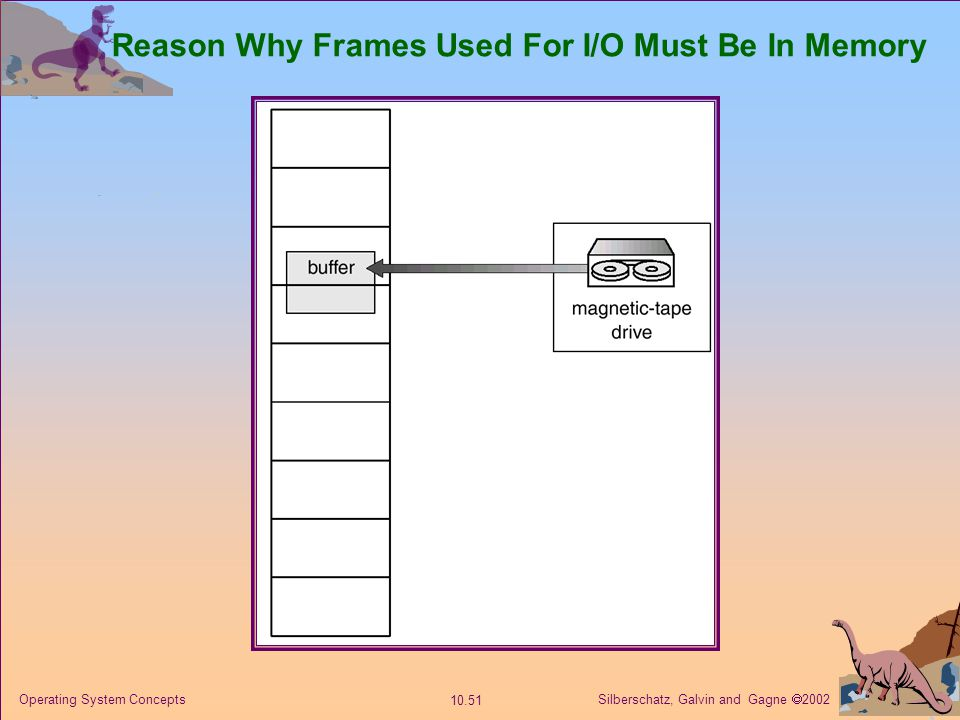 Silberschatz, Galvin and Gagne  2002 10.51 Operating System Concepts Reason Why Frames Used For I/O Must Be In Memory