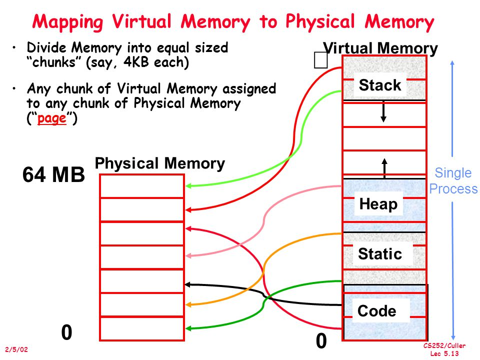 CS252/Culler Lec /5/02 Mapping Virtual Memory to Physical Memory 0 Physical Memory  Virtual Memory Heap 64 MB Divide Memory into equal sized chunks (say, 4KB each) 0 Any chunk of Virtual Memory assigned to any chunk of Physical Memory ( page ) Stack Heap Static Code Single Process
