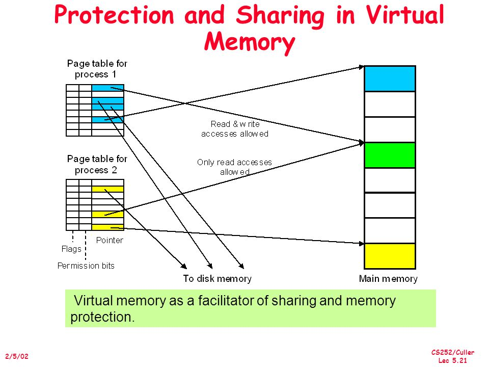CS252/Culler Lec 5.21 2/5/02 Protection and Sharing in Virtual Memory Virtual memory as a facilitator of sharing and memory protection.