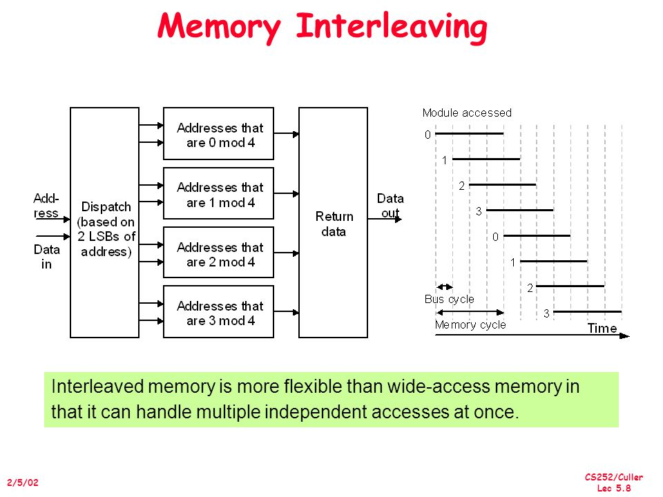 CS252/Culler Lec 5.8 2/5/02 Memory Interleaving Interleaved memory is more flexible than wide-access memory in that it can handle multiple independent