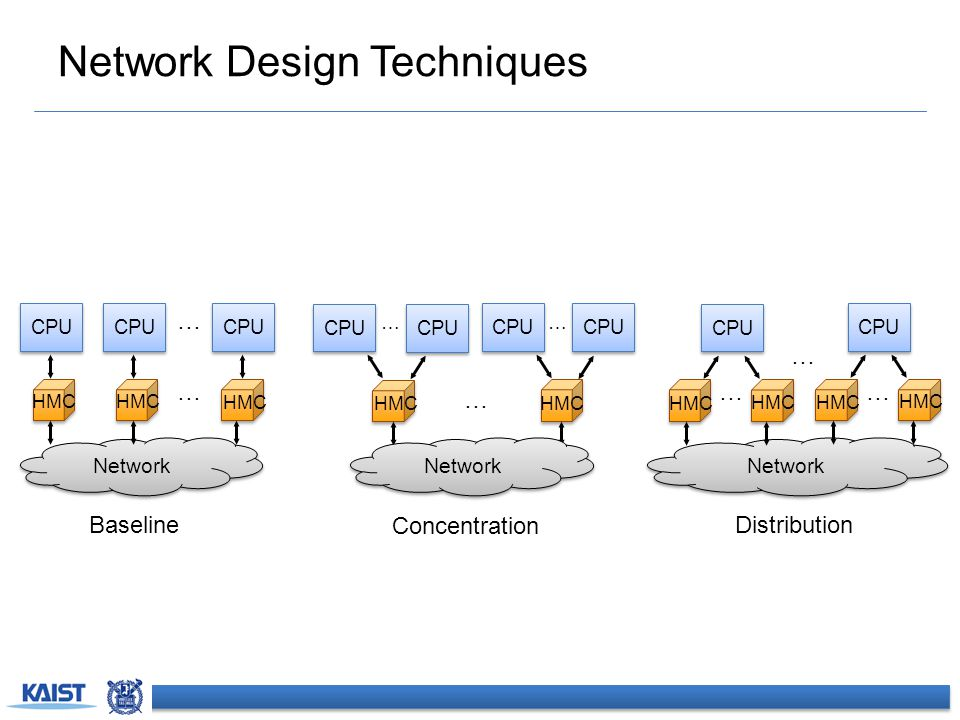 Distributor-based Dragonfly Distributor-based Network  Distribute CPU channels to multiple HMCs.