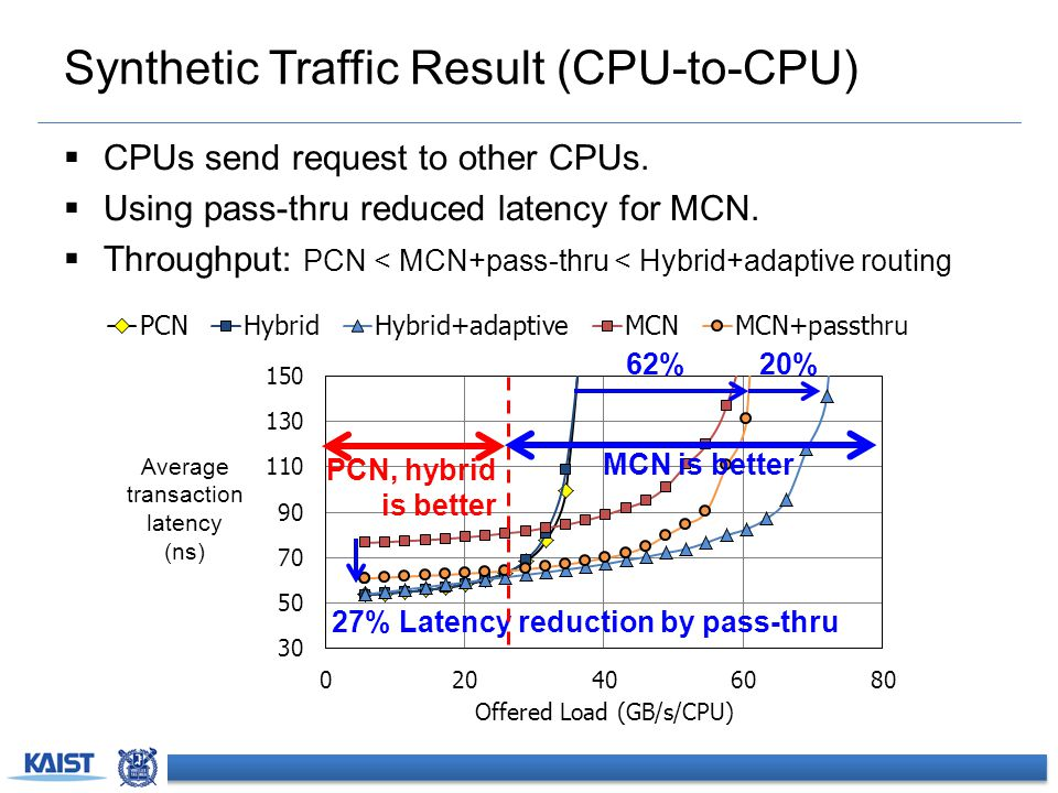 Synthetic Traffic Result (CPU-to-CPU)  CPUs send request to other CPUs.  Using pass-thru reduced latency for MCN.  Throughput: PCN < MCN+pass-thru