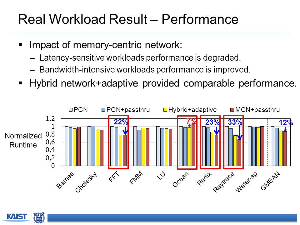 Real Workload Result – Performance  Impact of memory-centric network: –Latency-sensitive workloads performance is degraded. –Bandwidth-intensive work