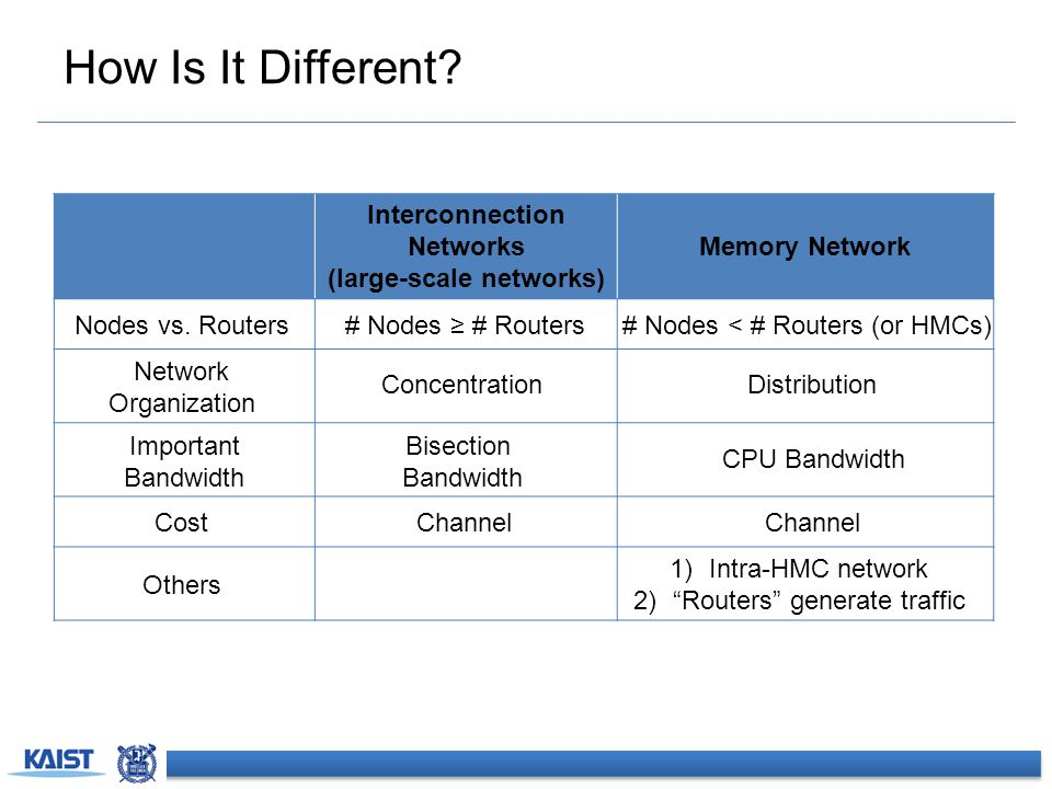 How Is It Different? Interconnection Networks (large-scale networks) Memory Network Nodes vs. Routers Network Organization Important Bandwidth Cost Ot