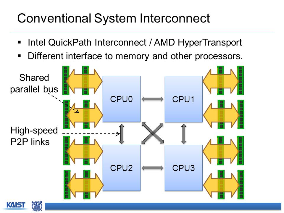 Conventional System Interconnect  Intel QuickPath Interconnect / AMD HyperTransport  Different interface to memory and other processors. CPU1 CPU3 C