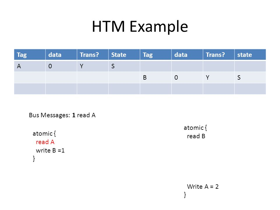 HTM Example TagdataTrans StateTagdataTrans state A0YS B0YS atomic { read A write B =1 } atomic { read B Write A = 2 } Bus Messages: 1 read A