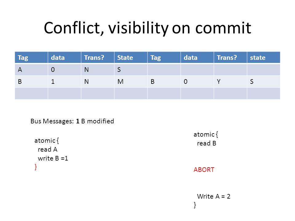 Conflict, visibility on commit TagdataTrans StateTagdataTrans state A0NS B1NMB0YS atomic { read A write B =1 } atomic { read B ABORT Write A = 2 } Bus Messages: 1 B modified