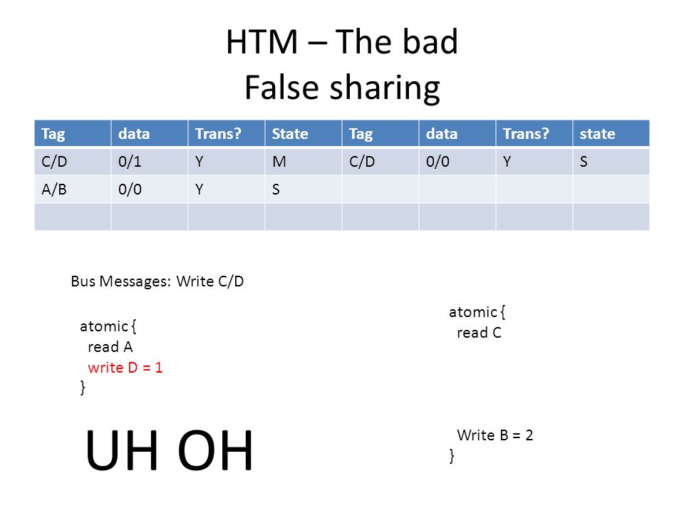 HTM – The bad False sharing TagdataTrans StateTagdataTrans state C/D0/1YMC/D0/0YS A/B0/0YS atomic { read A write D = 1 } atomic { read C Write B = 2 } Bus Messages: Write C/D UH OH
