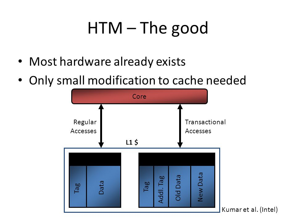 HTM – The good Most hardware already exists Only small modification to cache needed Core Regular Accesses Transactional $L1 $ Tag Data Tag Addl.