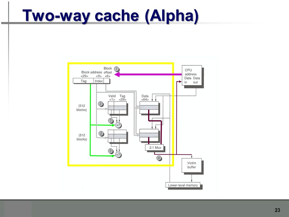 23 Two-way cache (Alpha)