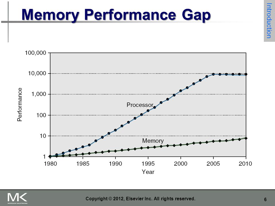 6 Copyright © 2012, Elsevier Inc. All rights reserved. Memory Performance Gap Introduction