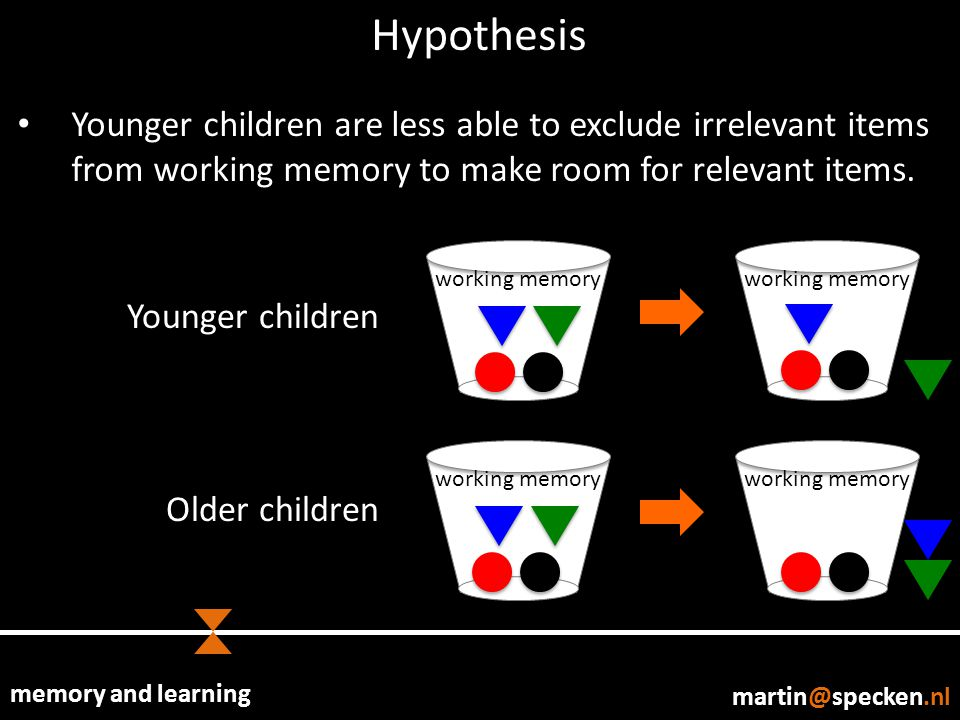 memory and learning martin@specken.nl Hypothesis Younger children are less able to exclude irrelevant items from working memory to make room for relev