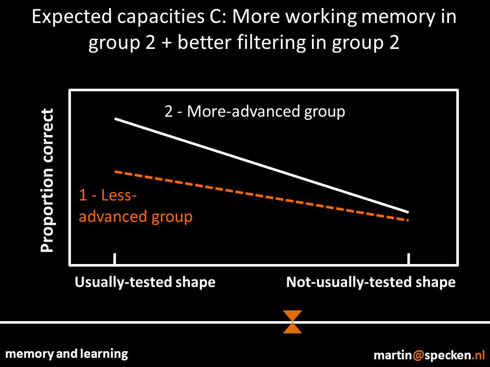 memory and learning Expected capacities C: More working memory in group 2 + better filtering in group 2 Proportion correct Usually-tested shapeNot-usually-tested shape 1 - Less- advanced group 2 - More-advanced group