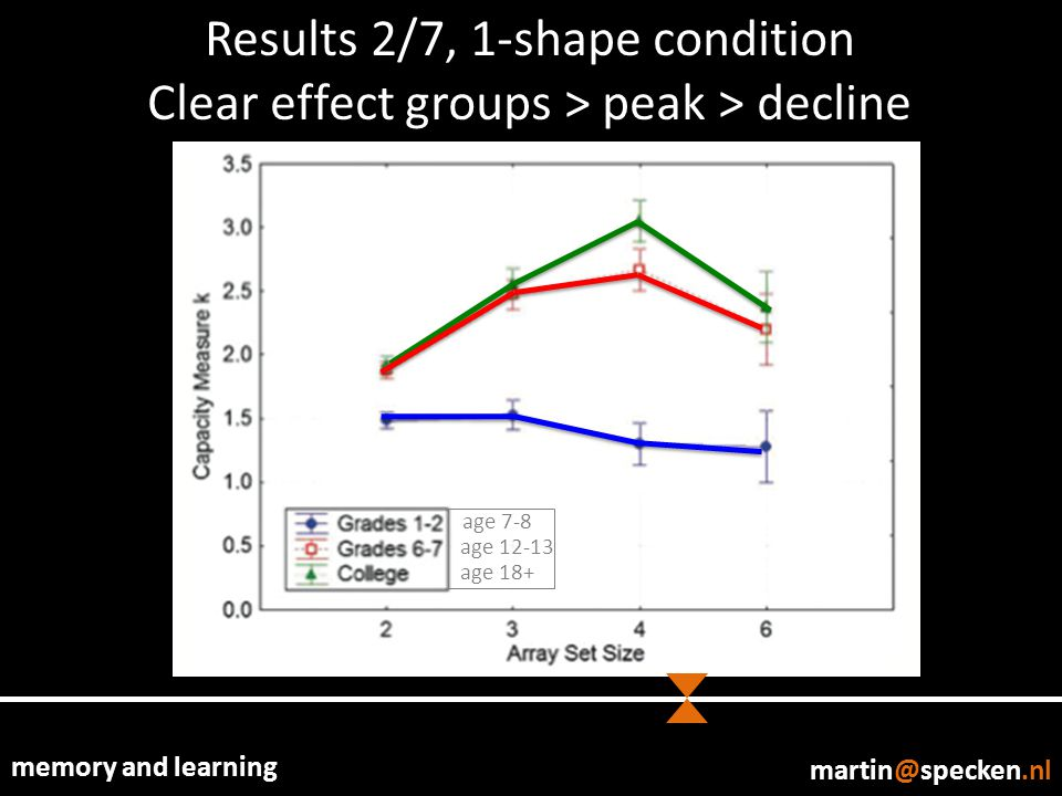 memory and learning martin@specken.nl Results 2/7, 1-shape condition Clear effect groups > peak > decline age 7-8 age 12-13 age 18+