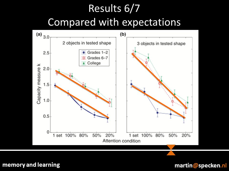 memory and learning Results 6/7 Compared with expectations