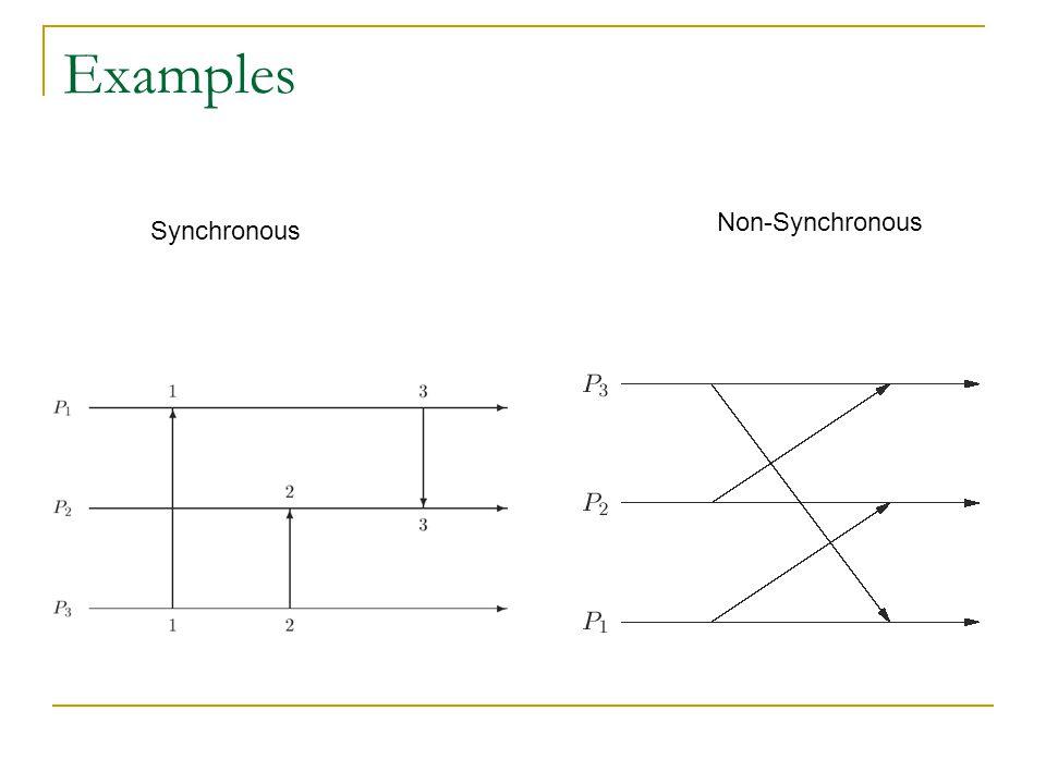 Examples Synchronous Non-Synchronous