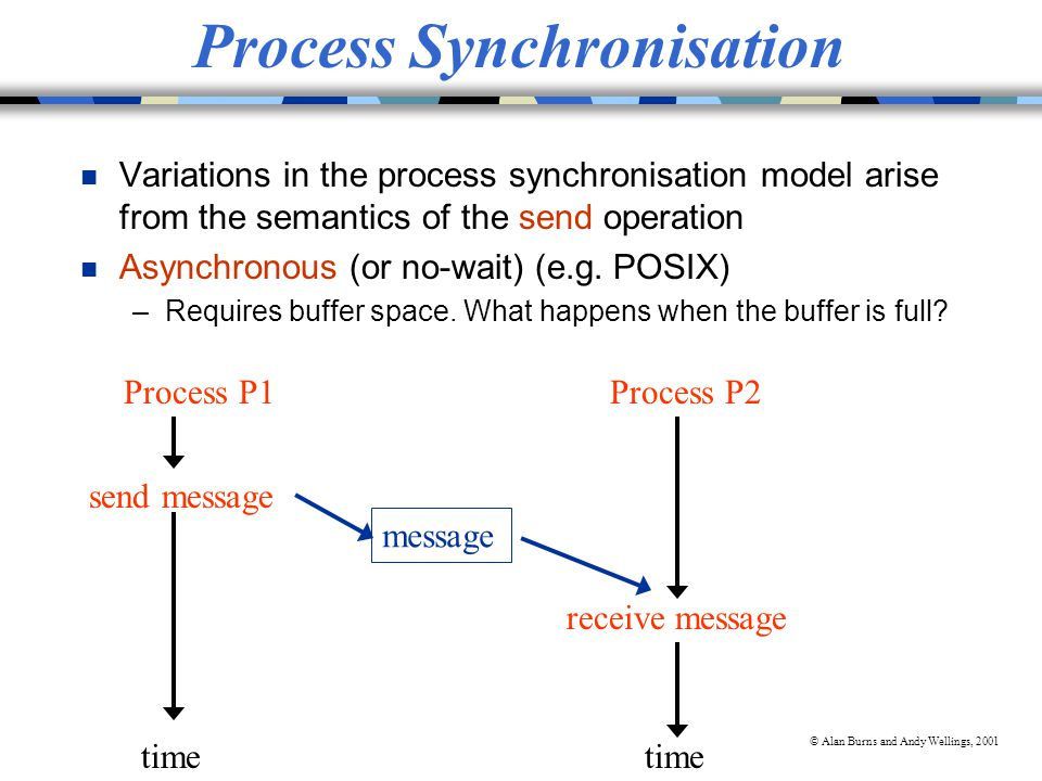 © Alan Burns and Andy Wellings, 2001 Process Synchronisation n Synchronous (e.g.