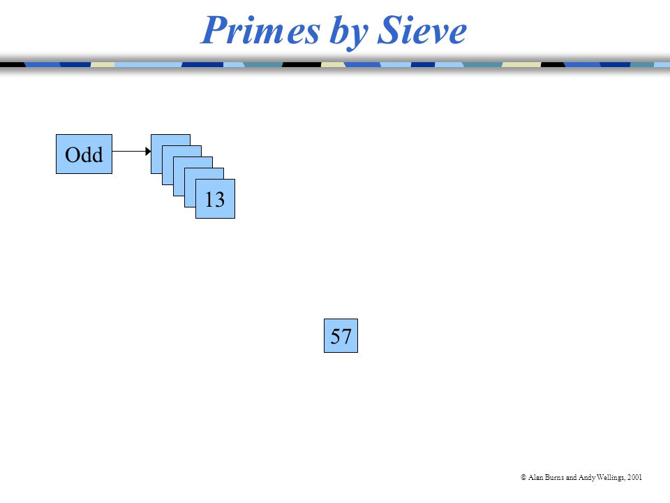 © Alan Burns and Andy Wellings, 2001 Primes by Sieve Odd3 5 7 11 13 Odd 57