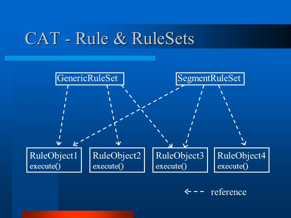 CAT - Rule & RuleSets GenericRuleSet RuleObject1 execute() SegmentRuleSet RuleObject2 execute() RuleObject3 execute() RuleObject4 execute() reference