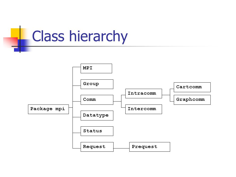Class hierarchy MPI Group Comm Datatype Status Request Package mpi Intracomm Intercomm Prequest Cartcomm Graphcomm