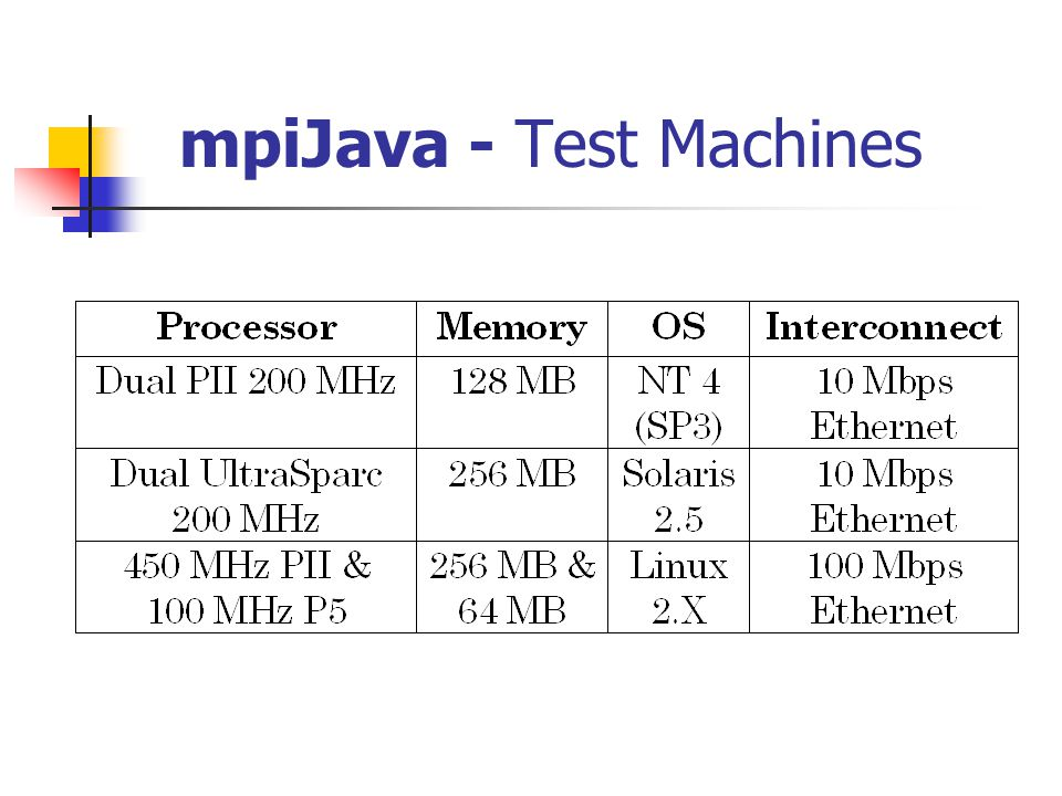 mpiJava - Test Machines