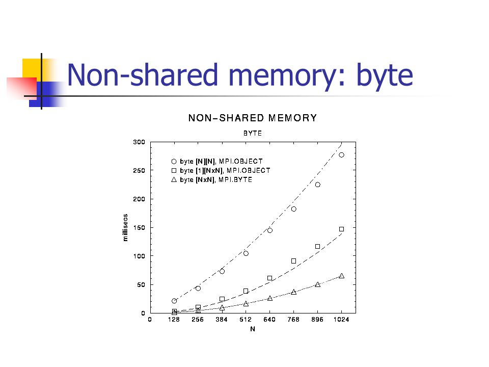 Non-shared memory: byte