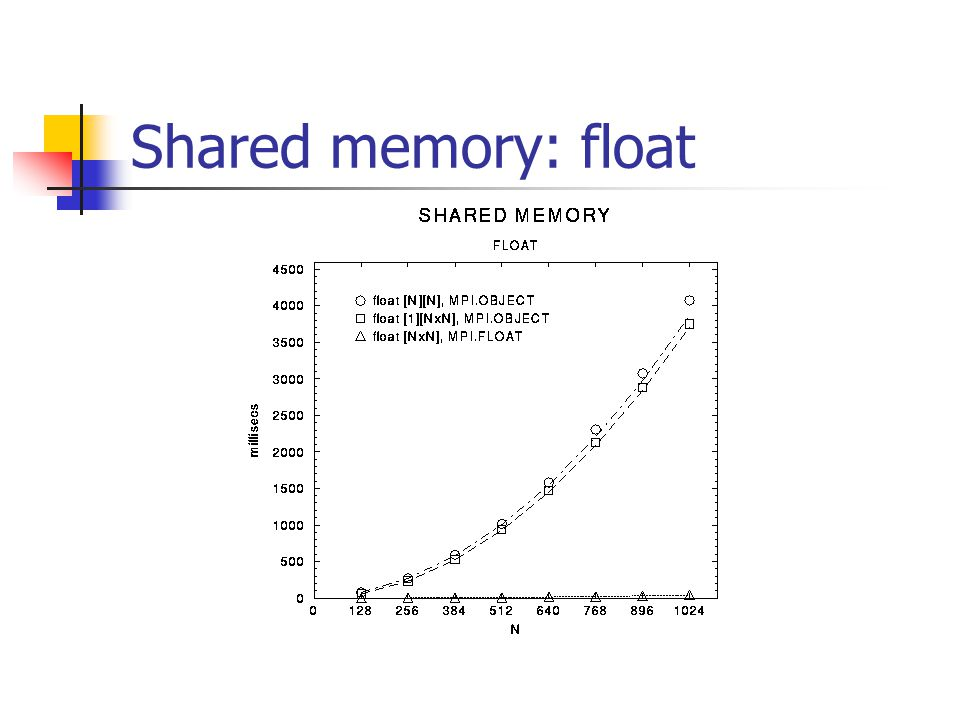Shared memory: float