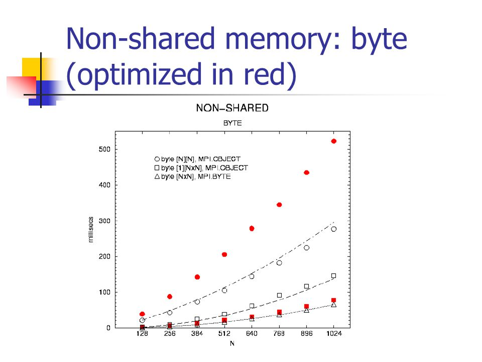 Non-shared memory: byte (optimized in red)