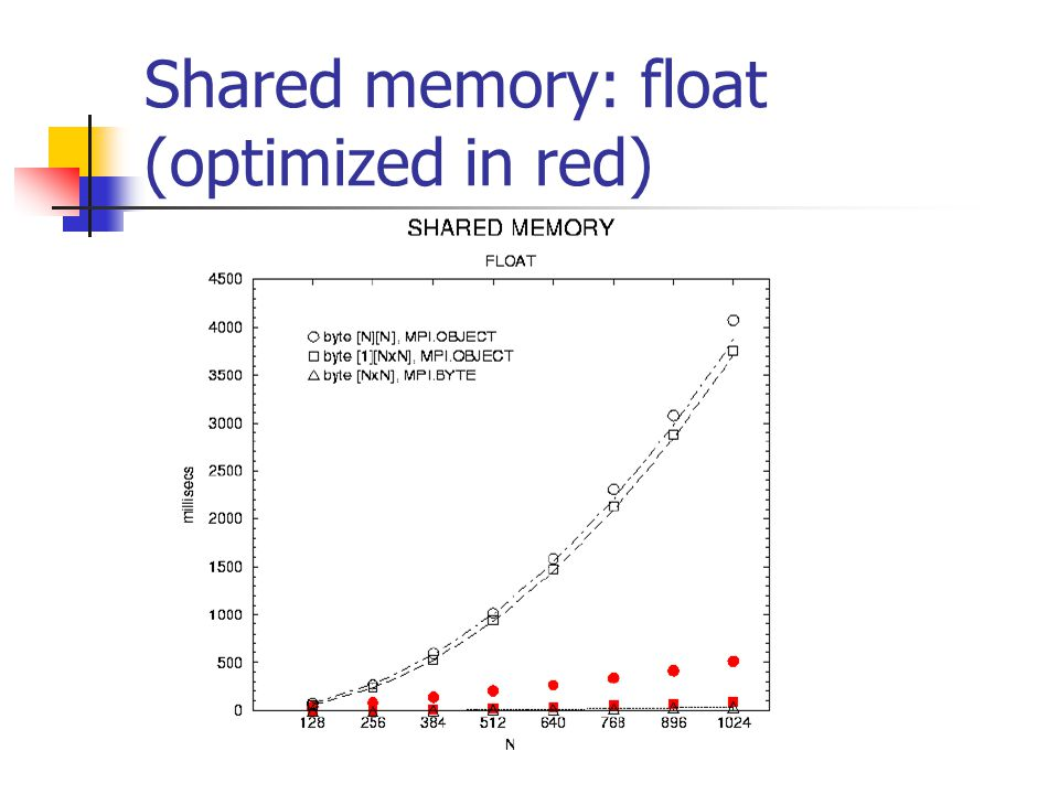 Shared memory: float (optimized in red)