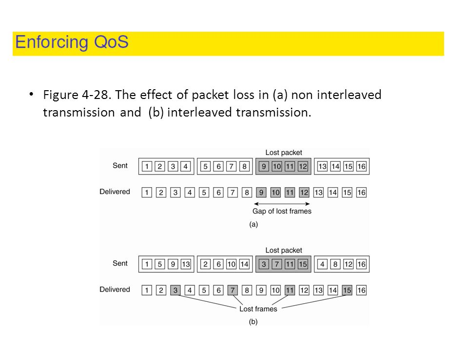 Figure 4-28. The effect of packet loss in (a) non interleaved transmission and (b) interleaved transmission.