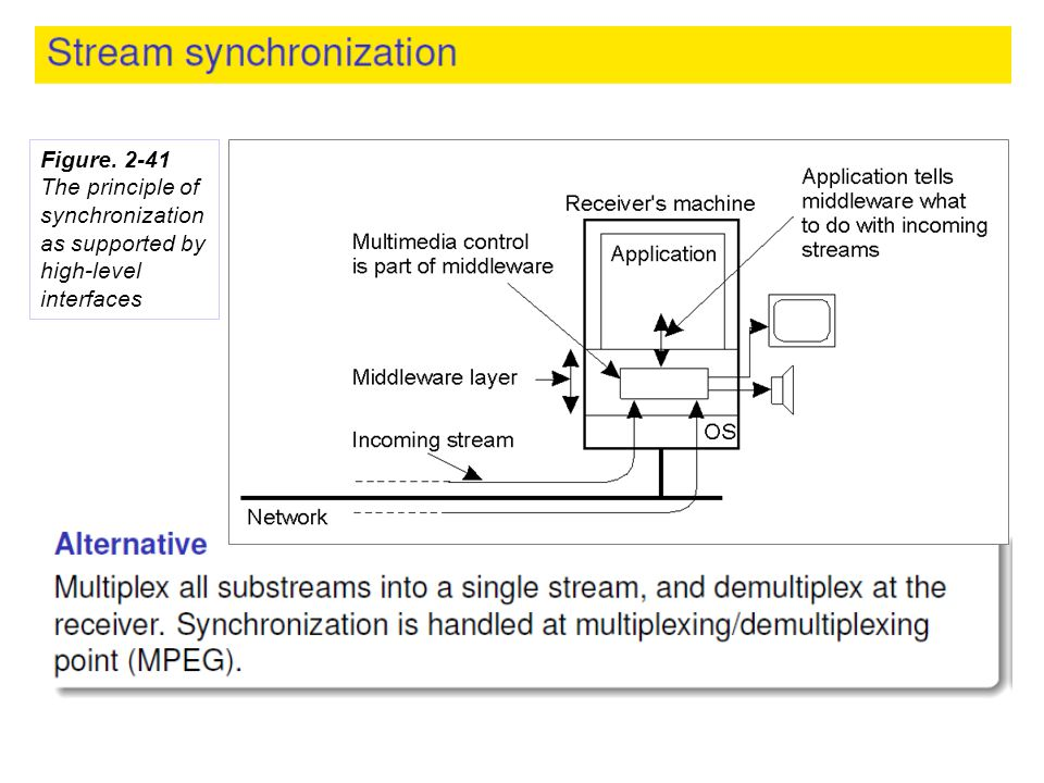 Figure. 2-41 The principle of synchronization as supported by high-level interfaces