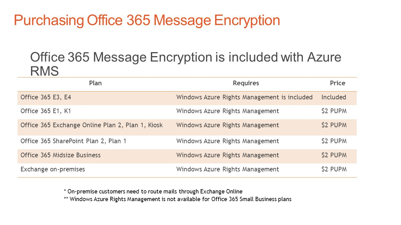 Office 365 Message Encryption is included with Azure RMS * On-premise customers need to route mails through Exchange Online ** Windows Azure Rights Management is not available for Office 365 Small Business plans PlanRequiresPrice Office 365 E3, E4Windows Azure Rights Management is includedIncluded Office 365 E1, K1Windows Azure Rights Management$2 PUPM Office 365 Exchange Online Plan 2, Plan 1, KioskWindows Azure Rights Management$2 PUPM Office 365 SharePoint Plan 2, Plan 1Windows Azure Rights Management$2 PUPM Office 365 Midsize BusinessWindows Azure Rights Management$2 PUPM Exchange on-premisesWindows Azure Rights Management$2 PUPM