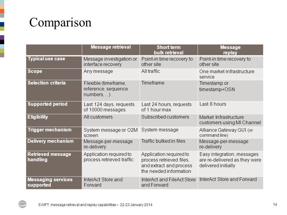 Comparison SWIFT message retrieval and replay capabilities – 22-23 January 2014 14 Message retrievalShort term bulk retrieval Message replay Typical u